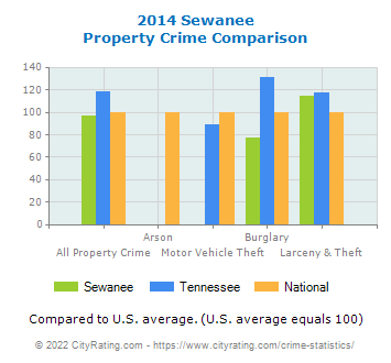 Sewanee Property Crime vs. State and National Comparison