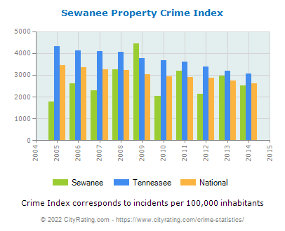 Sewanee Property Crime vs. State and National Per Capita