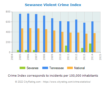 Sewanee Violent Crime vs. State and National Per Capita