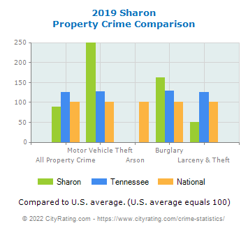 Sharon Property Crime vs. State and National Comparison