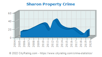 Sharon Property Crime