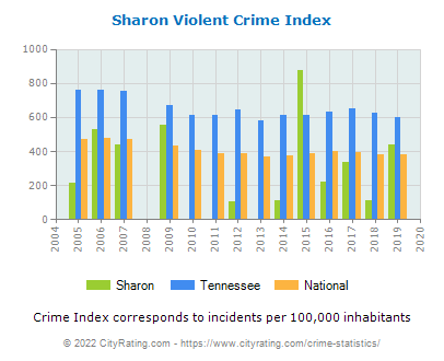 Sharon Violent Crime vs. State and National Per Capita