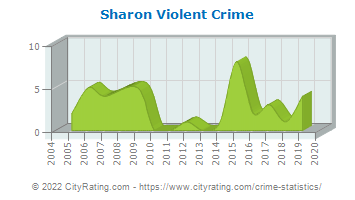 Sharon Violent Crime