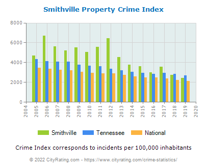 Smithville Property Crime vs. State and National Per Capita
