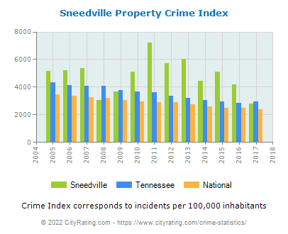 Sneedville Property Crime vs. State and National Per Capita