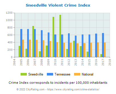 Sneedville Violent Crime vs. State and National Per Capita