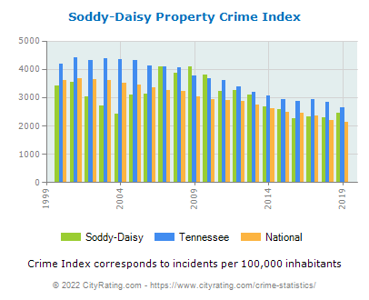 Soddy-Daisy Property Crime vs. State and National Per Capita
