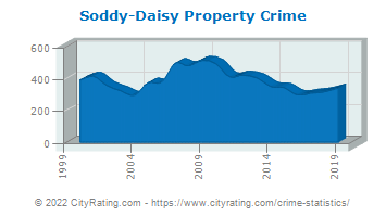 Soddy-Daisy Property Crime