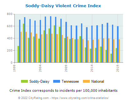 Soddy-Daisy Violent Crime vs. State and National Per Capita