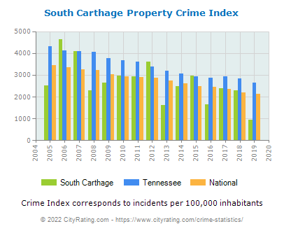 South Carthage Property Crime vs. State and National Per Capita