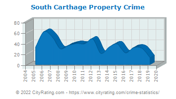 South Carthage Property Crime
