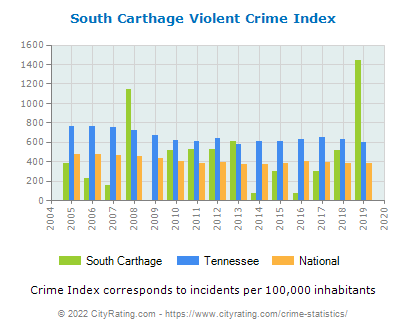 South Carthage Violent Crime vs. State and National Per Capita