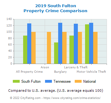 South Fulton Property Crime vs. State and National Comparison