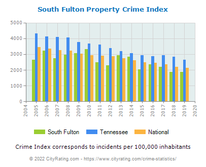 South Fulton Property Crime vs. State and National Per Capita