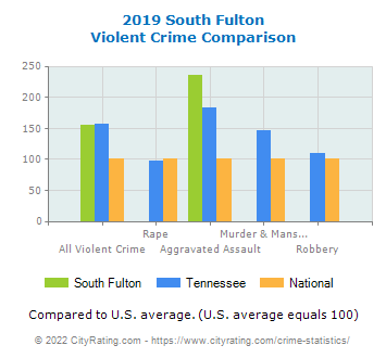 South Fulton Violent Crime vs. State and National Comparison