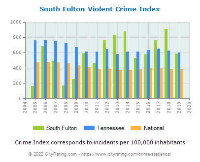 South Fulton Violent Crime vs. State and National Per Capita