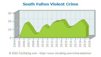 South Fulton Violent Crime