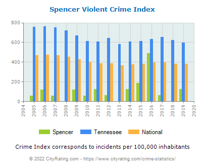 Spencer Violent Crime vs. State and National Per Capita