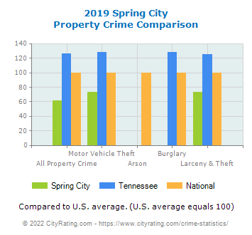 Spring City Property Crime vs. State and National Comparison