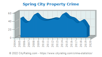 Spring City Property Crime