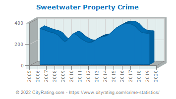 Sweetwater Property Crime