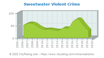 Sweetwater Violent Crime