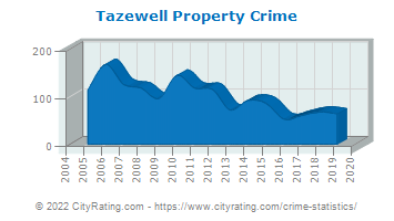 Tazewell Property Crime