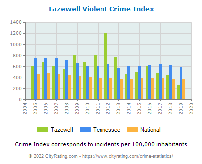 Tazewell Violent Crime vs. State and National Per Capita