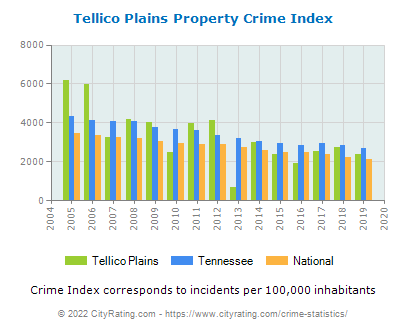 Tellico Plains Property Crime vs. State and National Per Capita