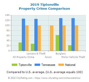 Tiptonville Property Crime vs. State and National Comparison