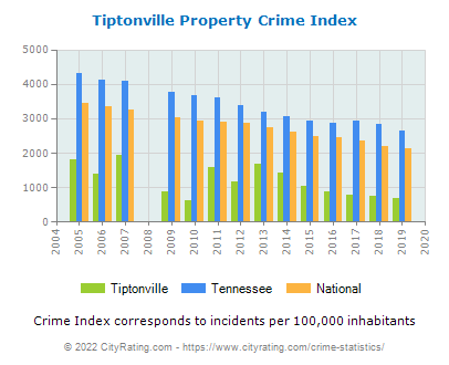 Tiptonville Property Crime vs. State and National Per Capita