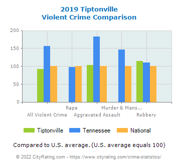 Tiptonville Violent Crime vs. State and National Comparison