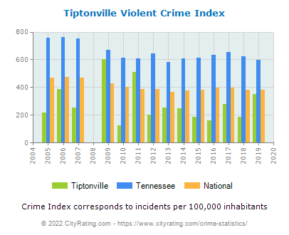Tiptonville Violent Crime vs. State and National Per Capita