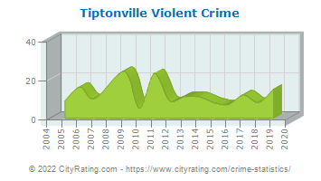 Tiptonville Violent Crime