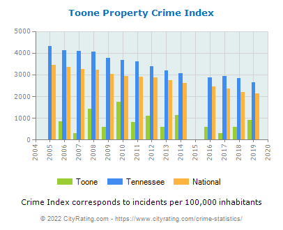 Toone Property Crime vs. State and National Per Capita
