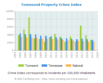 Townsend Property Crime vs. State and National Per Capita