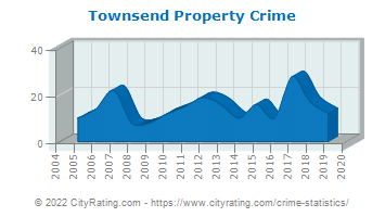 Townsend Property Crime