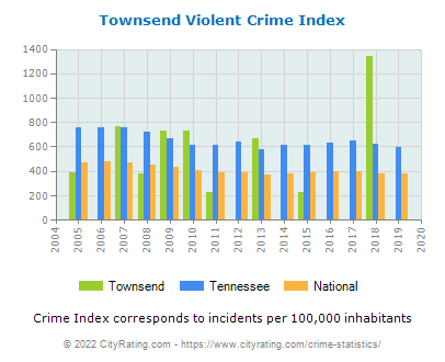 Townsend Violent Crime vs. State and National Per Capita