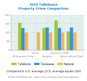 Tullahoma Property Crime vs. State and National Comparison