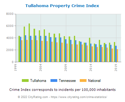 Tullahoma Property Crime vs. State and National Per Capita