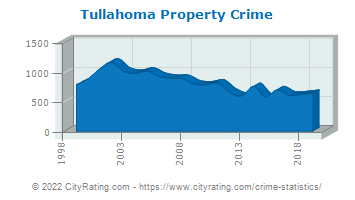 Tullahoma Property Crime