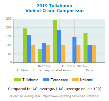 Tullahoma Violent Crime vs. State and National Comparison