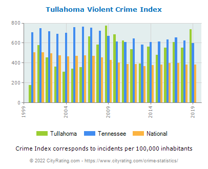 Tullahoma Violent Crime vs. State and National Per Capita