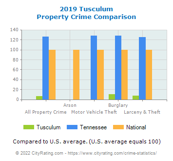Tusculum Property Crime vs. State and National Comparison