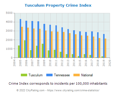 Tusculum Property Crime vs. State and National Per Capita