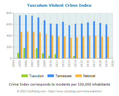 Tusculum Violent Crime vs. State and National Per Capita
