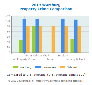 Wartburg Property Crime vs. State and National Comparison