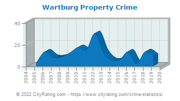 Wartburg Property Crime