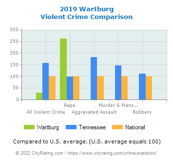 Wartburg Violent Crime vs. State and National Comparison