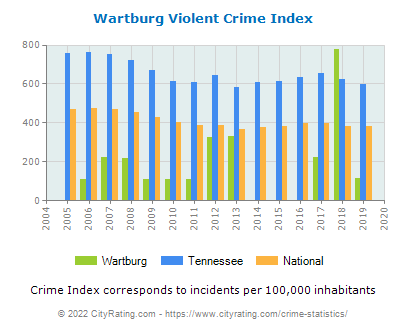 Wartburg Violent Crime vs. State and National Per Capita